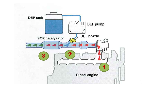 Adapted SCR diagram from agcocorp.com