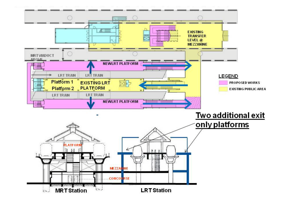 Diagram of new LRT platforms