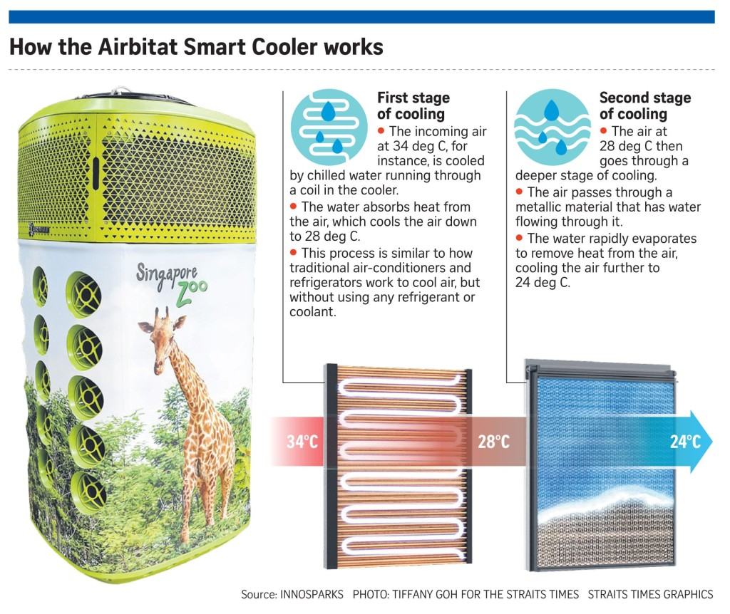 Straits Times Graphic on Airbitat Smart Coolers