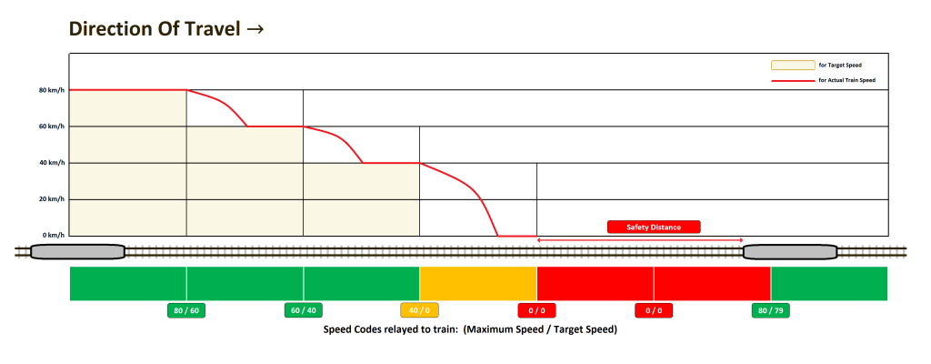 Tiered speed reduction used in Fixed Block signalling