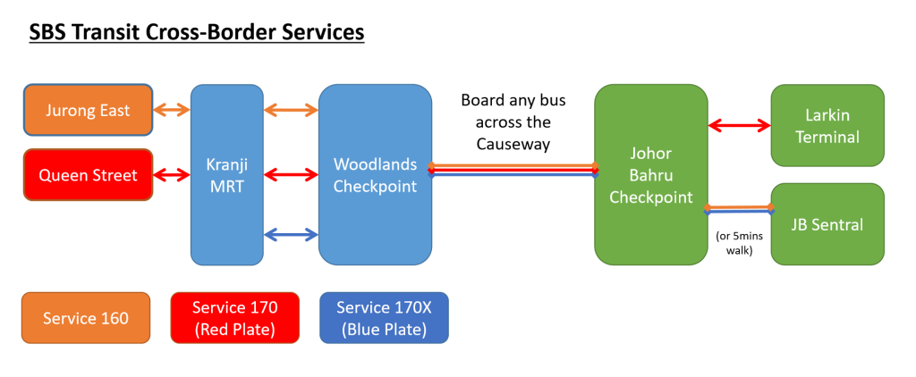 SBS Transit Cross Border Services