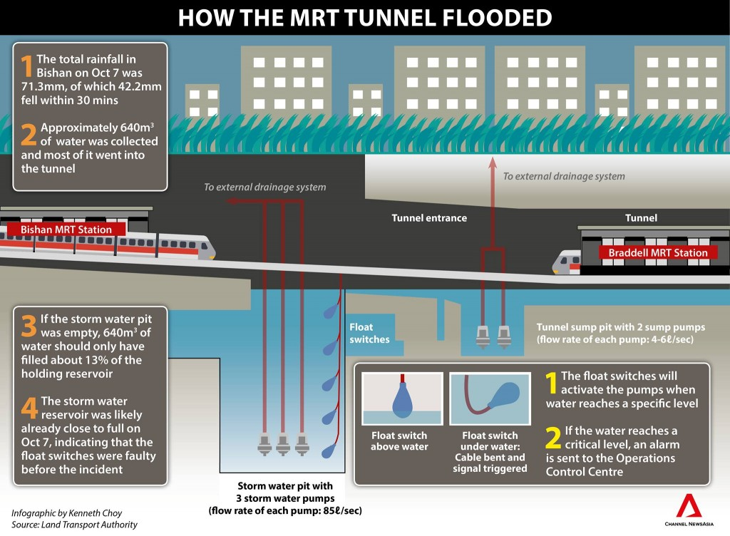 NSL Flooding Incident - Infographic by Channel NewsAsia
