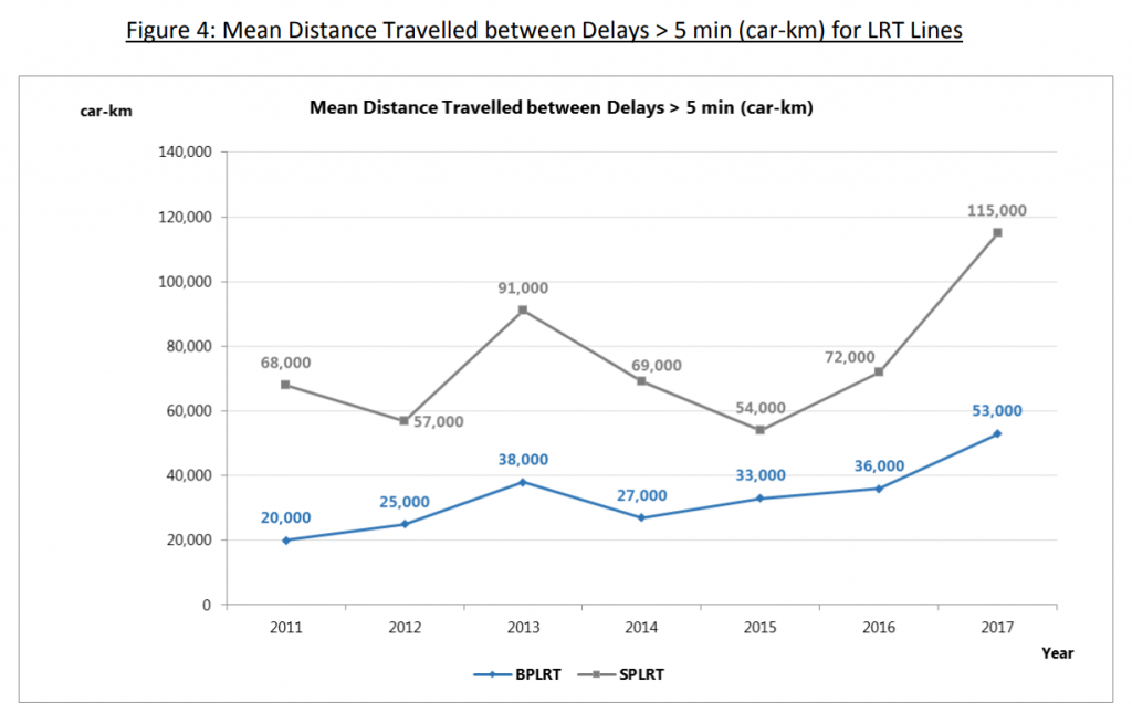 MKBF for all LRT lines from 2011 to 2017