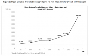 MKBF for MRT network from 2011 to 2017
