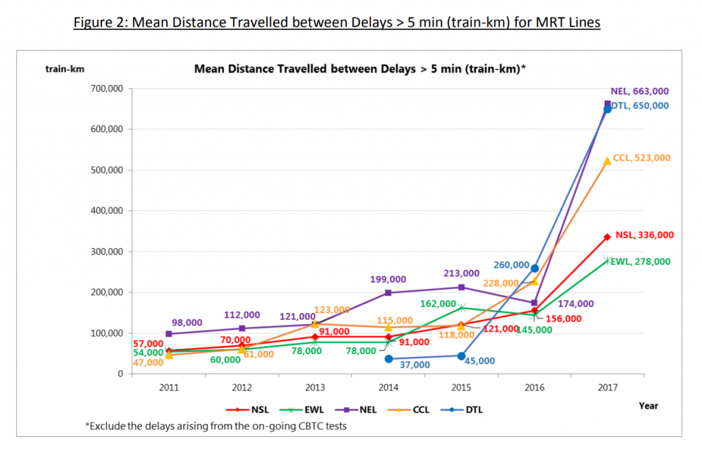 MKBF for all MRT lines from 2011 to 2017