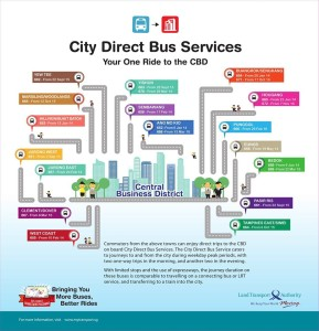 City Direct Summary Poster