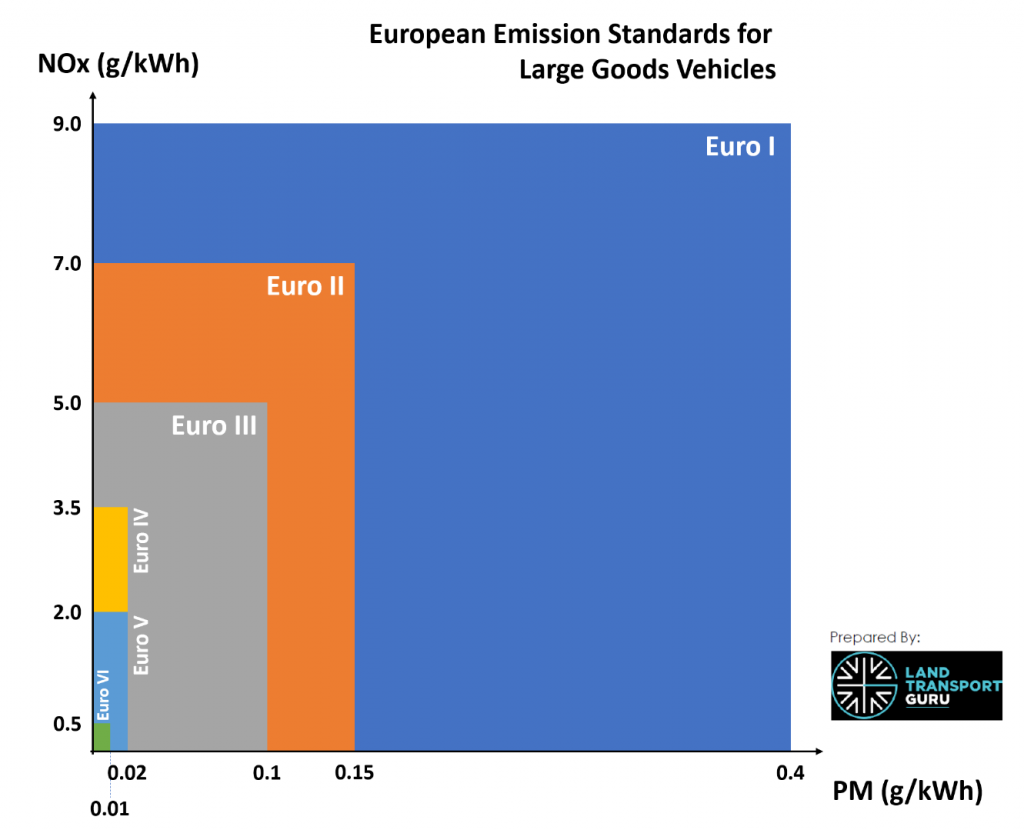 Increasingly stringent requirements for Nitrogen Oxides (NOx) and Particulate Matter (PM) emissions for Euro I to Euro VI