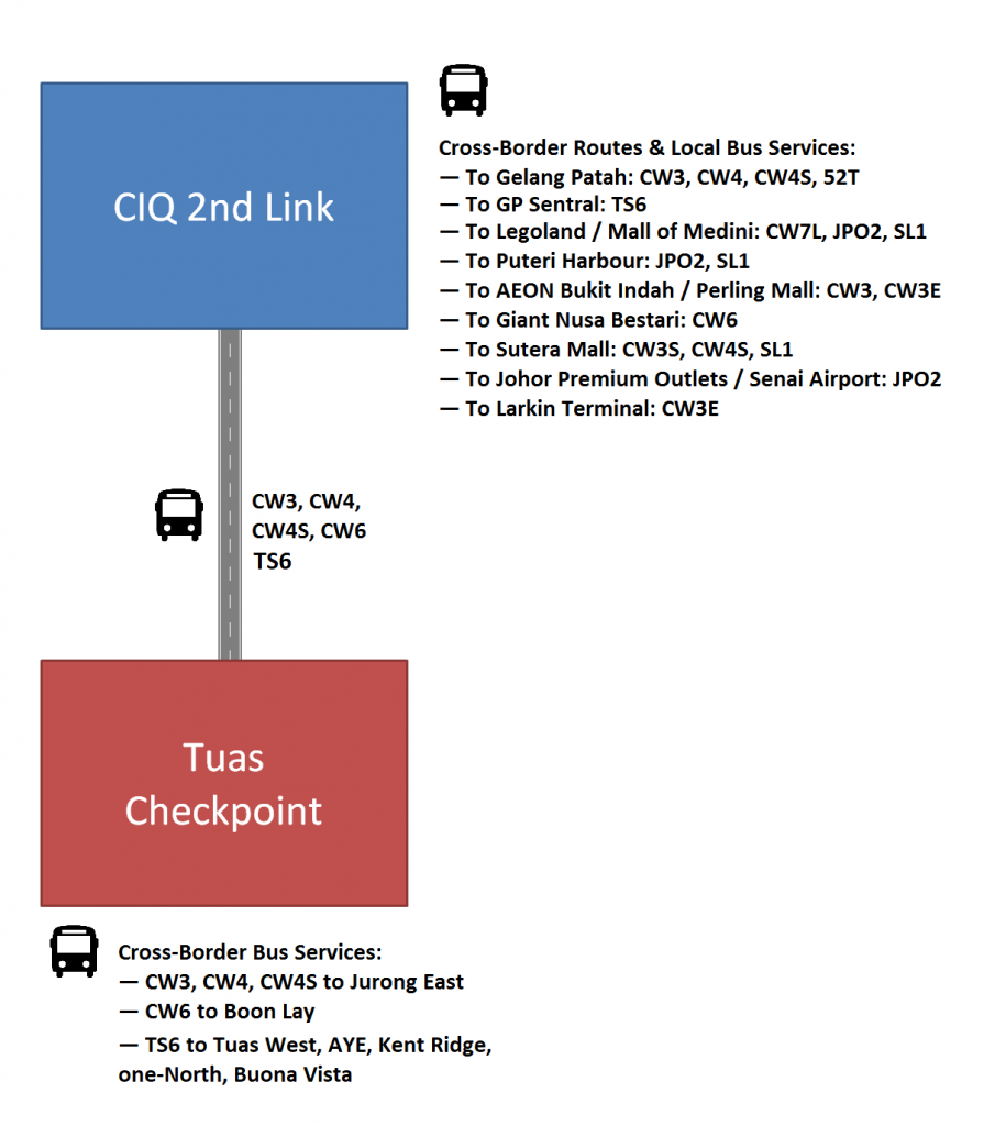 Brief bus services guide across the Tuas Second Link