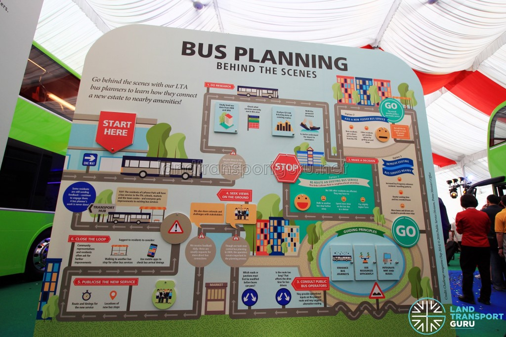 LTA Our Bus Journey Carnival - Ngee Ann City - Infographic on how bus routes are planned