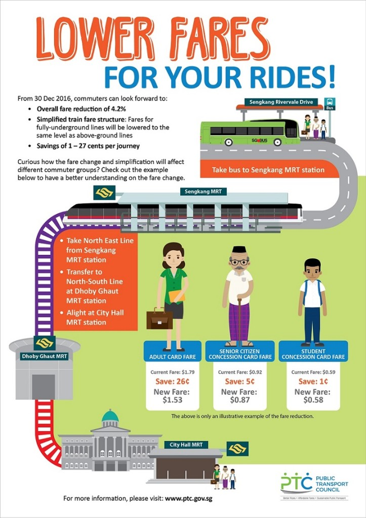 PTC Fare Revision 2016 Infographic