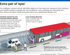 A Straits Times graphic of the Mobileye system