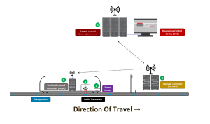 Simplified communication net in a CBTC signalling system