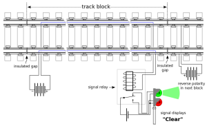 Track circuit when clear of trains. A power source is applied across both running rails, energizing a relay, which in turn indicates that the track section is clear.