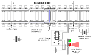 """Track circuit when occupied by a train. A train's wheels shorts out the power source applied across both running rails, in turn de-energizing a relay, which indicates that the track section is occupied. However, the track circuit is unable to determine the exact position of the train within the track circuit section, so the block will be registered as """"occupied"""" even if only a very small portion of it is actually occupied."""