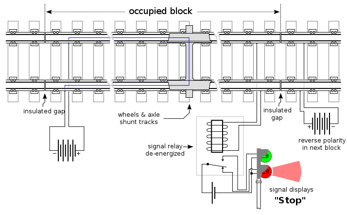 "Track circuit when occupied by a train. A train's wheels shorts out the power source applied across both running rails, in turn de-energizing a relay, which indicates that the track section is occupied. However, the track circuit is unable to determine the exact position of the train within the track circuit section, so the block will be registered as ""occupied"" even if only a very small portion of it is actually occupied."