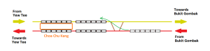 Scenario where a southbound train crossed over to a Northbound track near Choa Chu Kang