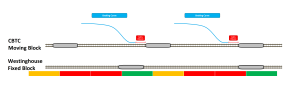 A comparison of Fixed-block and moving-block signalling systems in track utilization