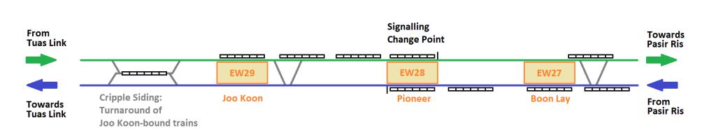 Peak hour scenario of congestion around Pioneer and Joo Koon stations