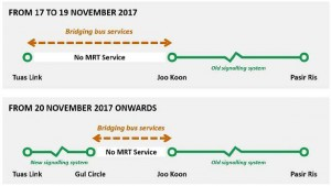 Tuas West Extension: Temporary adjustment to train operations