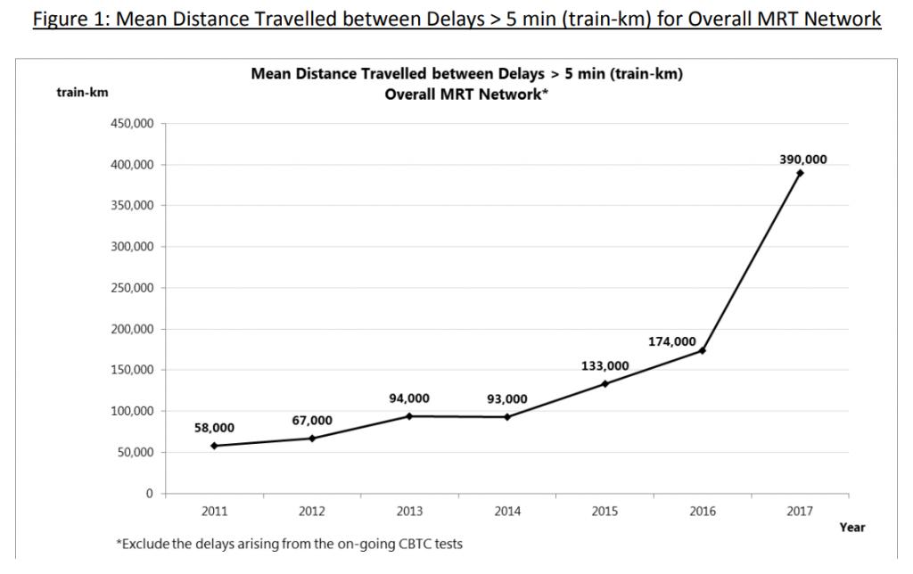 MKBF for Overall MRT Network (2011 - 2017)