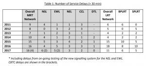 MRT Service Delays (>30min) in 2017