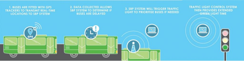 LTA Infographic on Smart Bus Priority System (SBPS)
