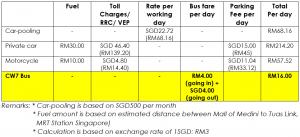 CW7 - Comparison of travel options