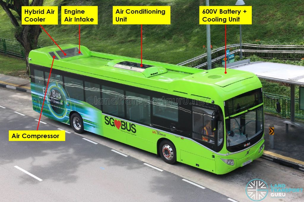 Volvo B5LH - Roof-mounted components
