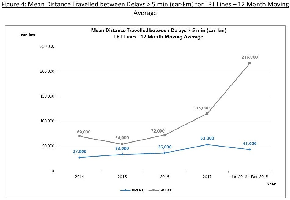 MKBF for All LRT Lines (2014 - 2018)