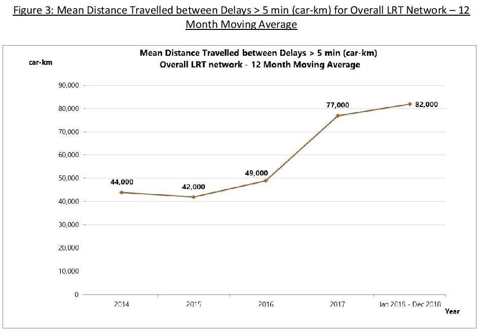 MKBF for Overall LRT Network (2014 - 2018)