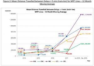 MKBF for All MRT Lines (2014 - 2018)