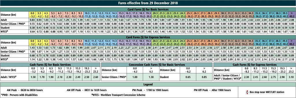 Distance Fare Table (From 29 December 2018)