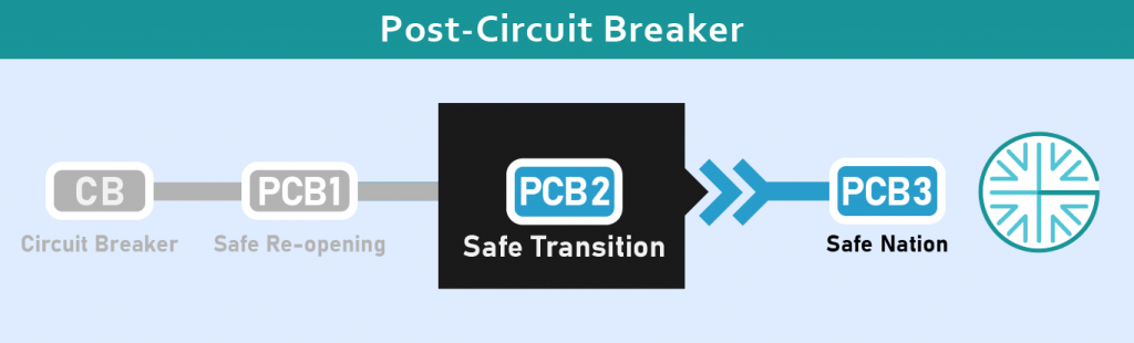 Circuit Breaker Updates